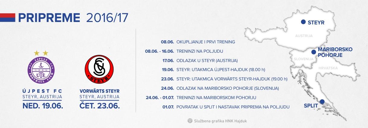 Pročitajte gdje će se Hajduk pripremati i tko su prvi suparnici